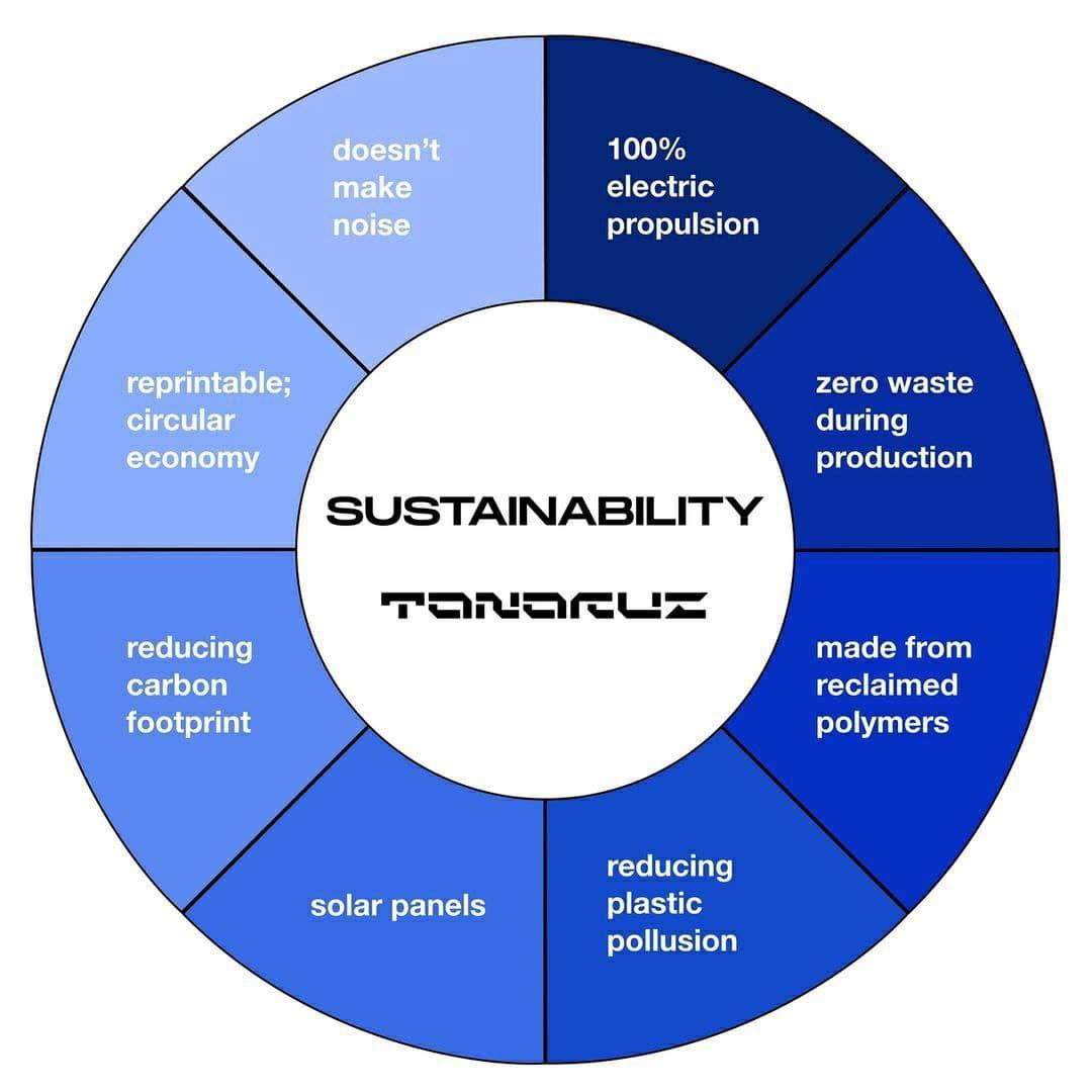 Sustainability at Tanaruz
